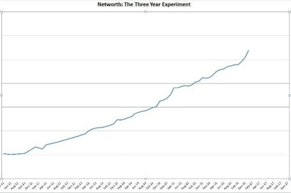 January net worth increase -- thethreeyearexperiment.com