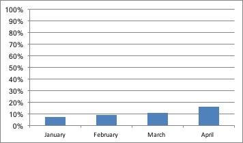 April Net worth bar graph--www.thethreeyearexperiment.com