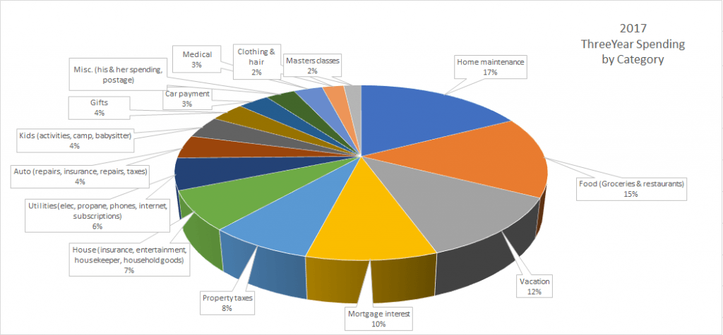 2017 Spending--www.thethreeyearexperiment.com