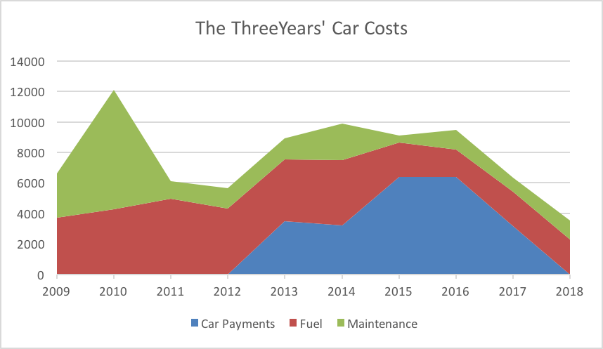 ThreeYears' car costs cost of driving cars