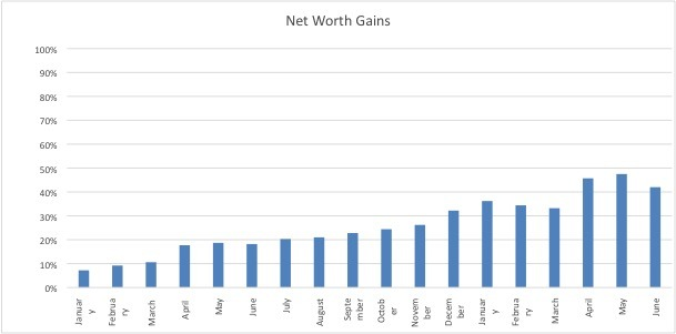 Net worth chart June 2018 www.thethreeyearexperiment.com