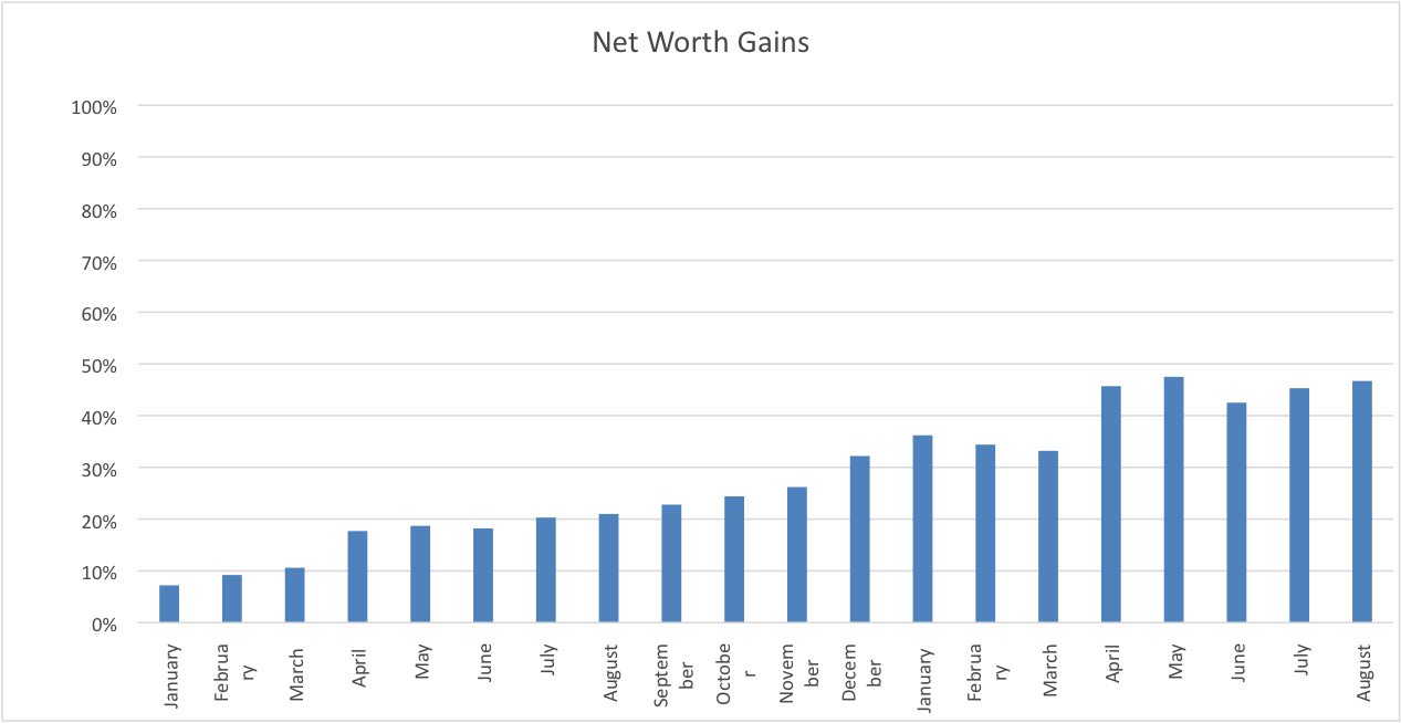 Net Worth August www.thethreeyearexperiment.com
