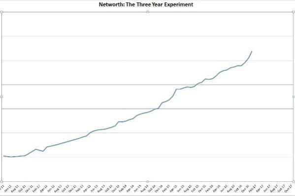 January net worth increase -- thethreeyearexperiment.com