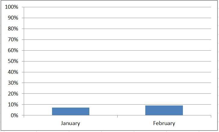 graph net worth progress--www.thethreeyearexperiment.com