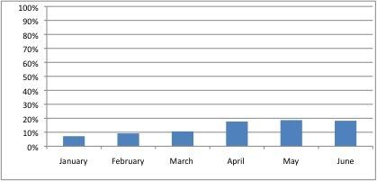 June Net Worth Bar Graph--www.thethreeyearexperiment.com