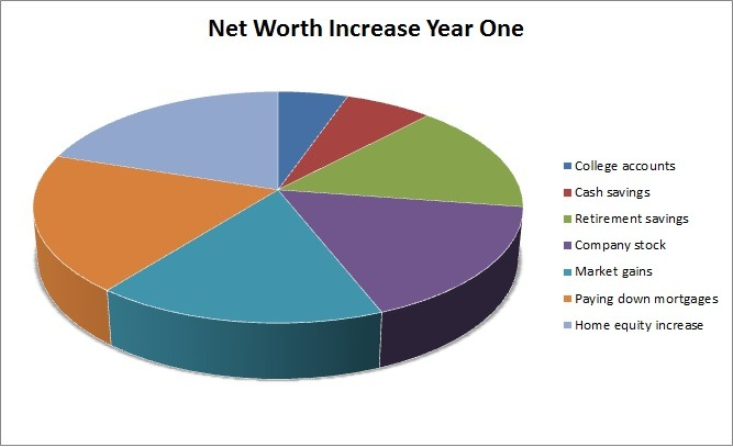 Year One Net Worth Increase--www.thethreeyearexperiment.com