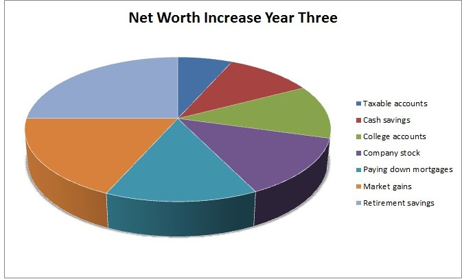 Year Three Net Worth Increase--www.thethreeyearexperiment.com