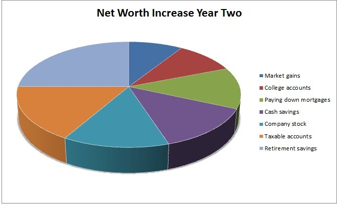 Year Two Net Worth Increase--www.thethreeyearexperiment.com