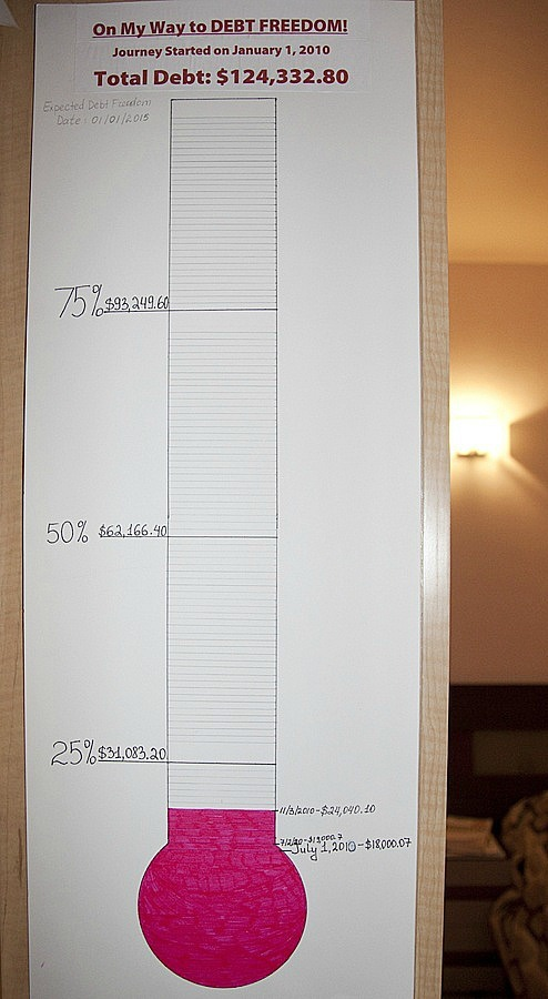 Debt thermometer--www.thethreeyearexperiment.com
