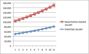Two salaries over time www.thethreeyearexperiment.com