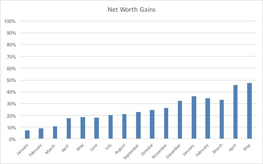 Net Worth May 2018 www.thethreeyearexperiment.com