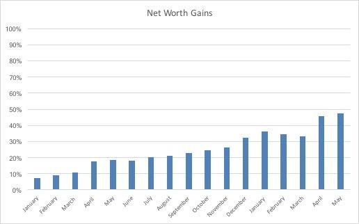 Net Worth May 2018 www.thethreeyearexperiment.com