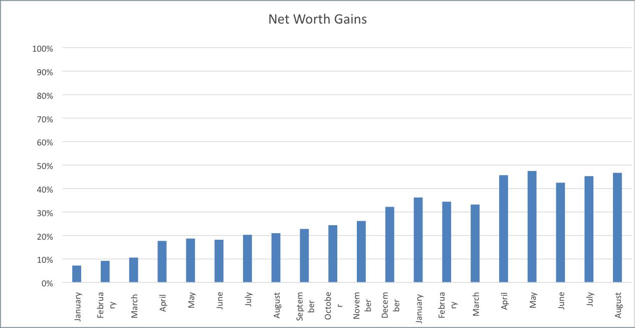 Net Worth August www.thethreeyearexperiment.com