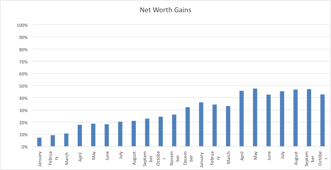 Net Worth October 2018 www.thethreeyearexperiment.com