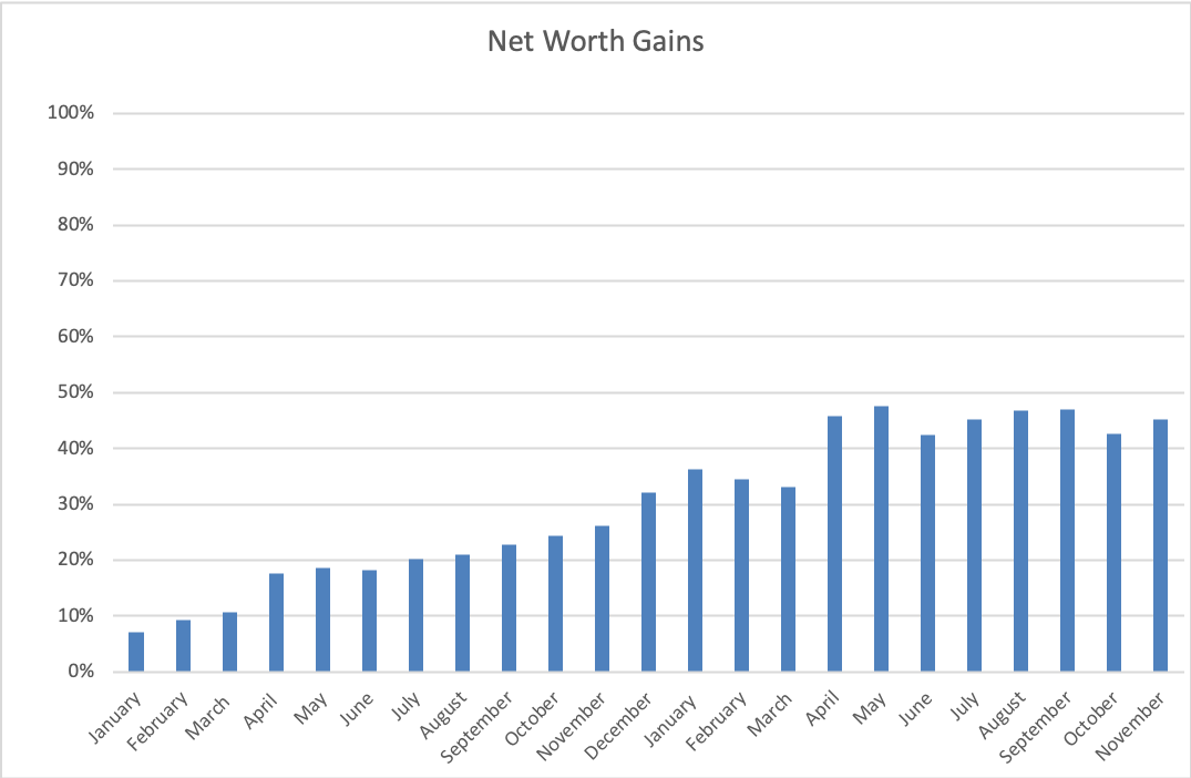 November Net Worth www.thethreeyearexperiment.com