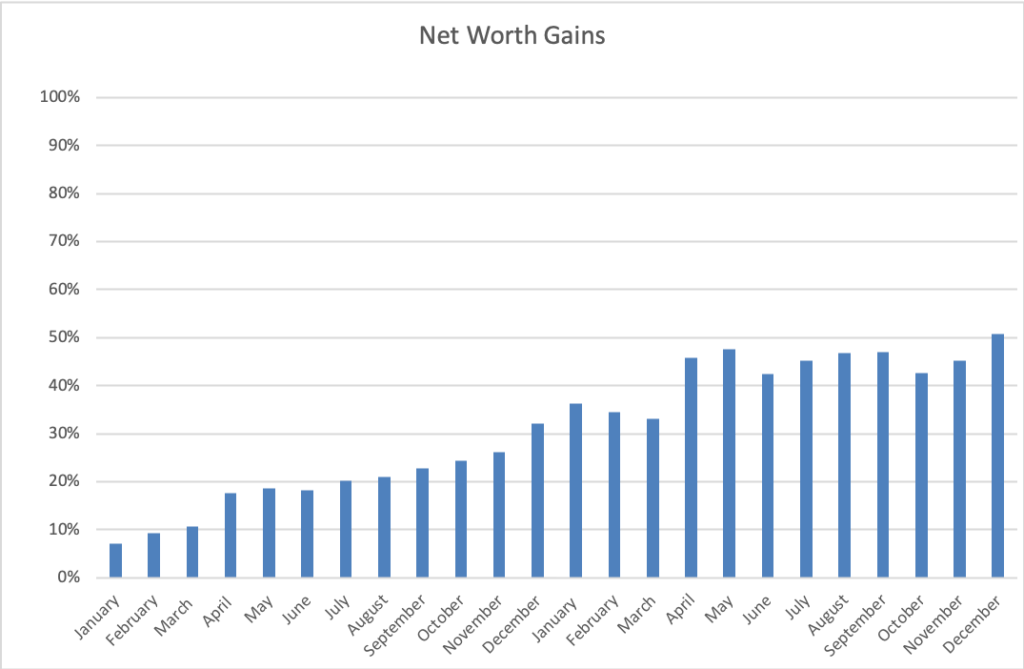 The ThreeYear Experiment Net Worth 2018