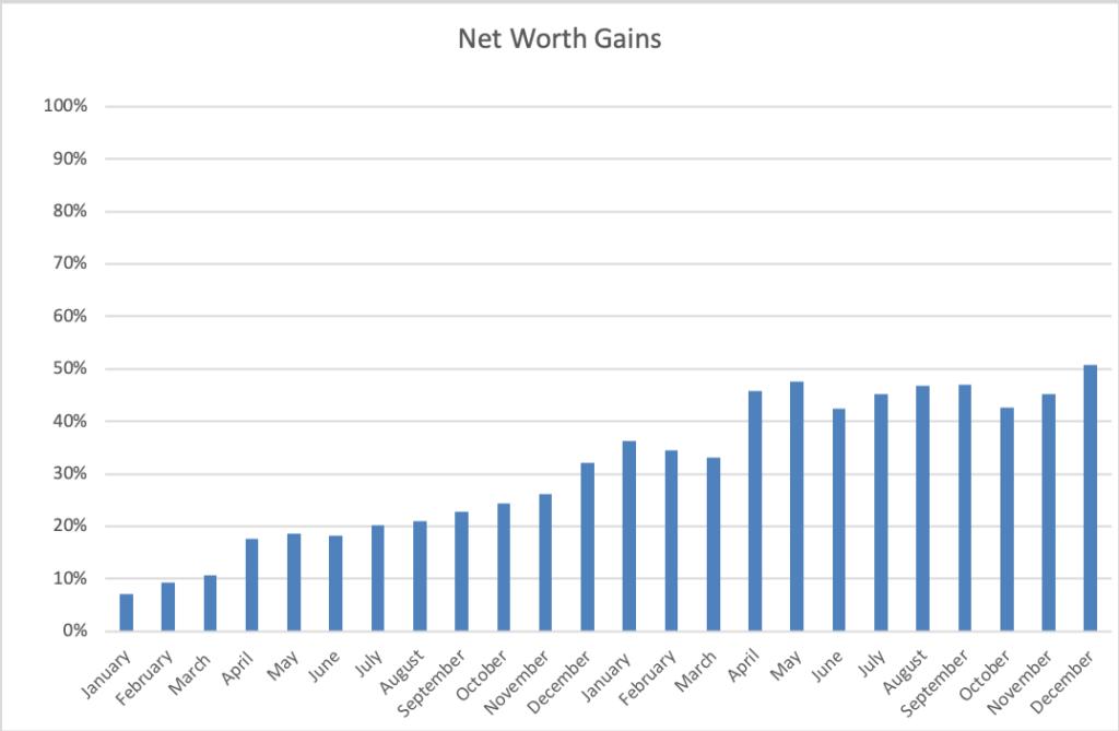 The ThreeYear Experiment Net Worth 2018