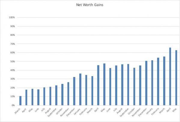 June Net Worth Update - THE THREE YEAR EXPERIMENT