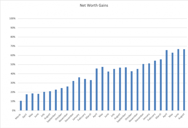 August Net Worth Update - THE THREE YEAR EXPERIMENT